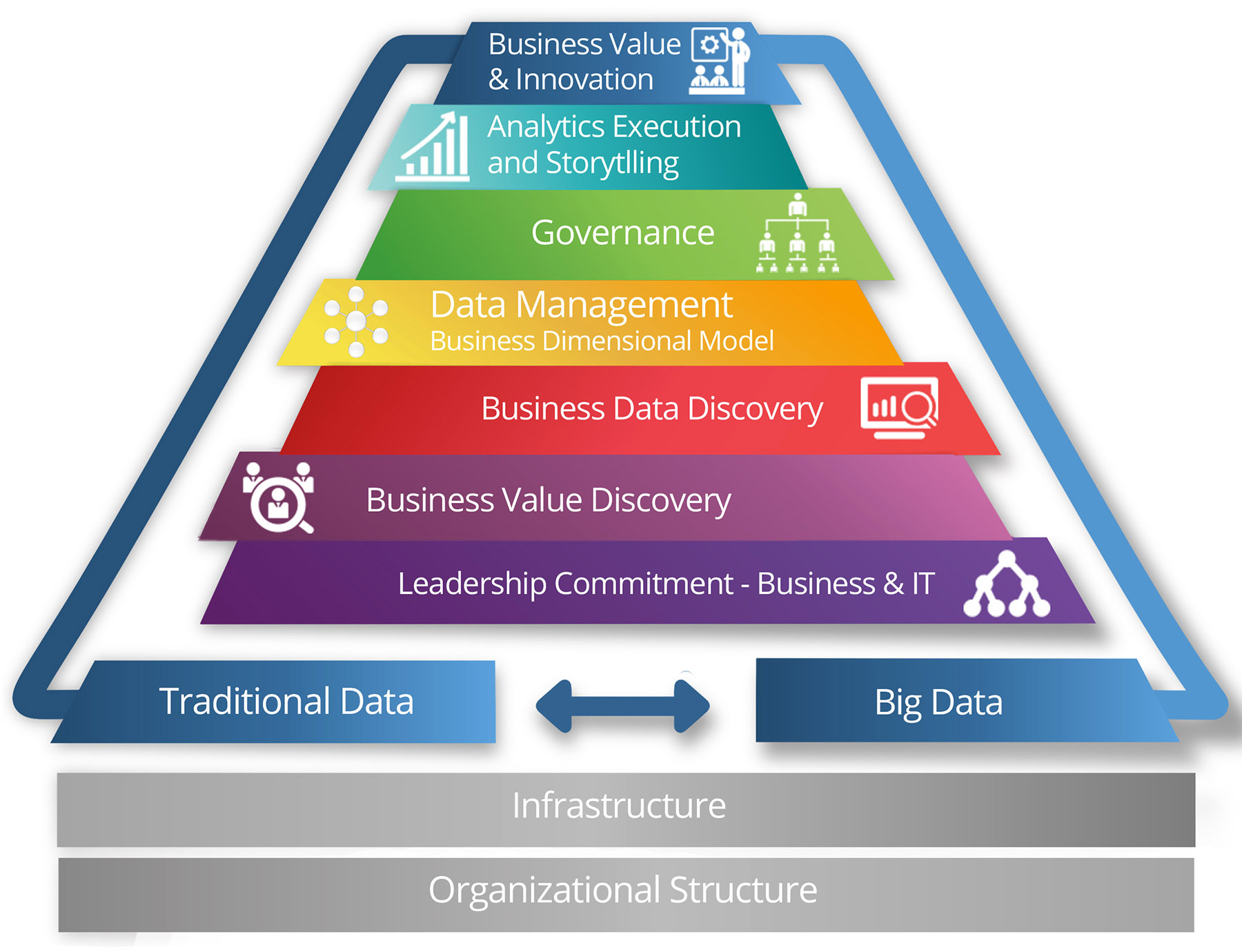 Data Value Landscape